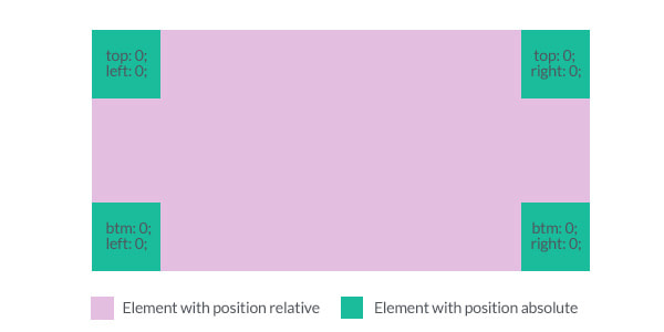 Understanding and Using CSS Positions | Zell Liew