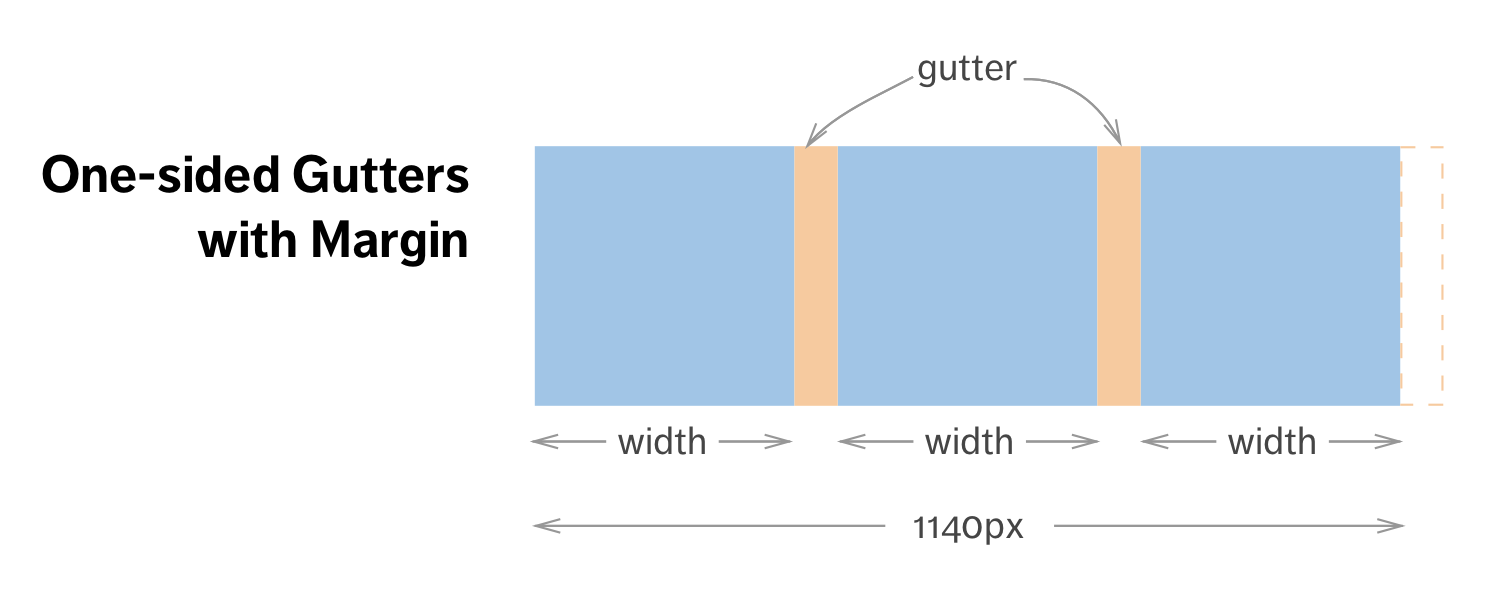 One-sided gutters using margins