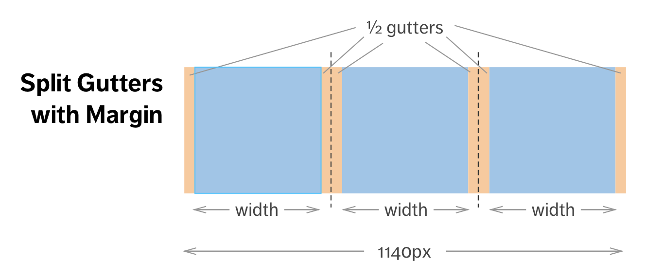 Split gutters with margin