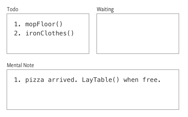 JavaScript knows it needs to execute layTheTable by adding the command to its mental note