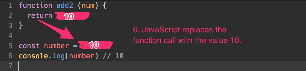JavaScript replaces add2(8) with the result, 10