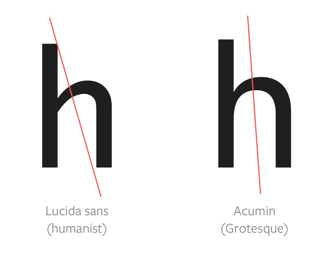 Image showing what tilt of Lucida Sans vs tilt of Acumin Pro