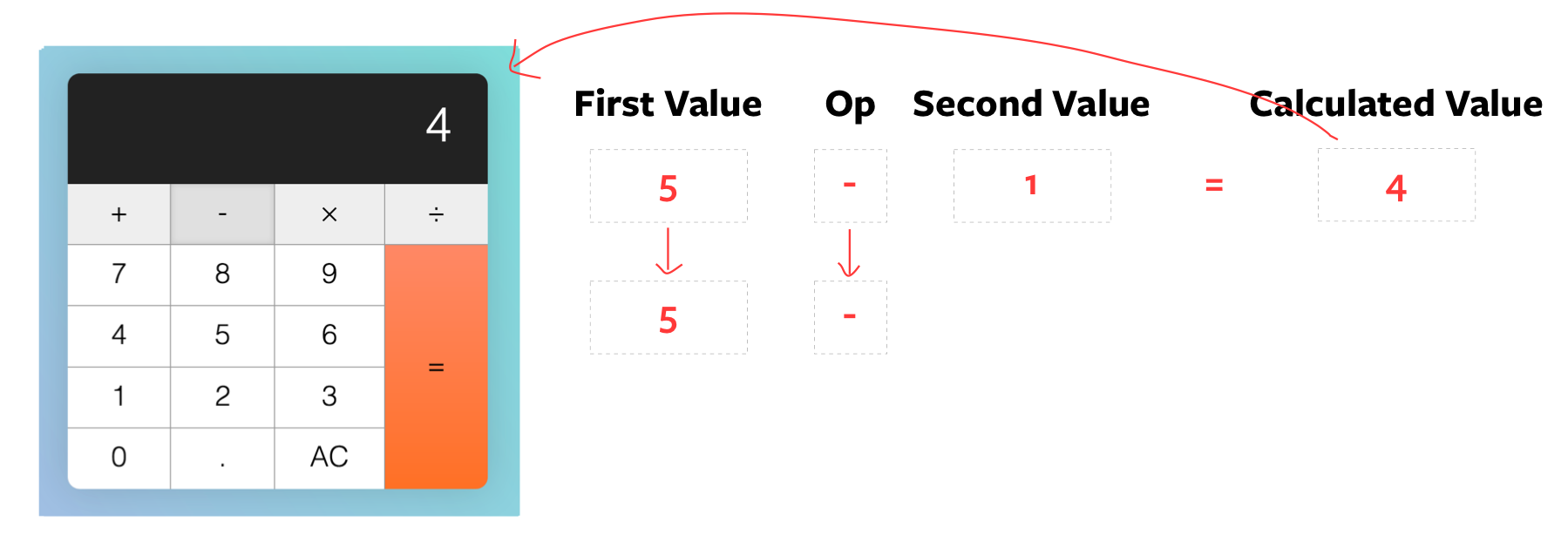 `firstValue` and `operator` are used for the next operation