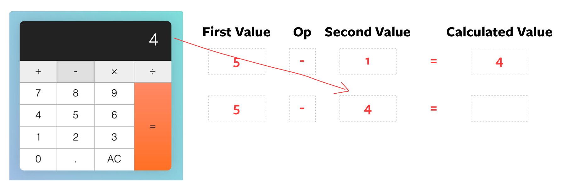 Once again, displayed num is set as the `secondValue` before the calculation