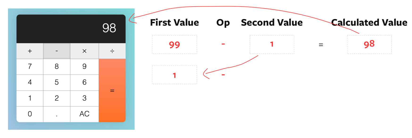 After calculation, firstValue is set to `displayedNum`