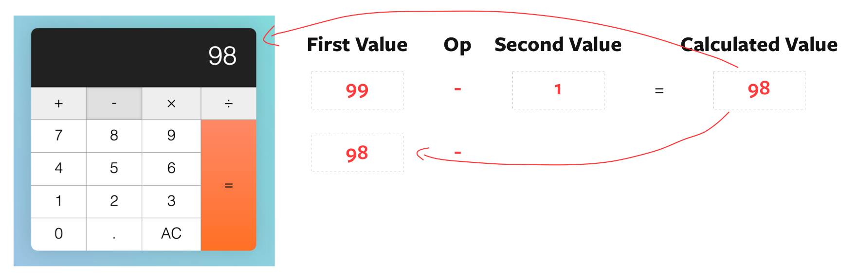 updates calculated value as `firstValue`