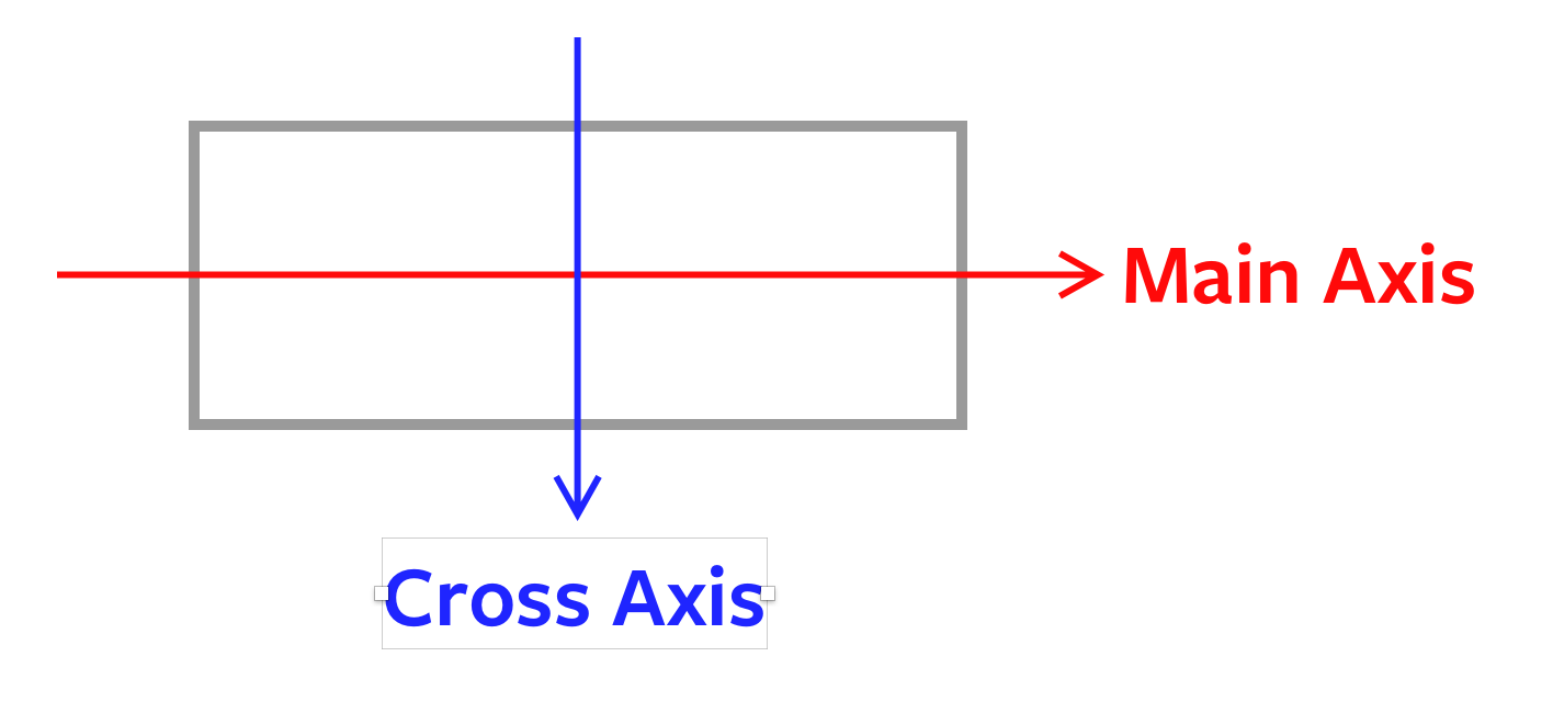 Inline-axis reads left to right. Block-axis reads top to bottom