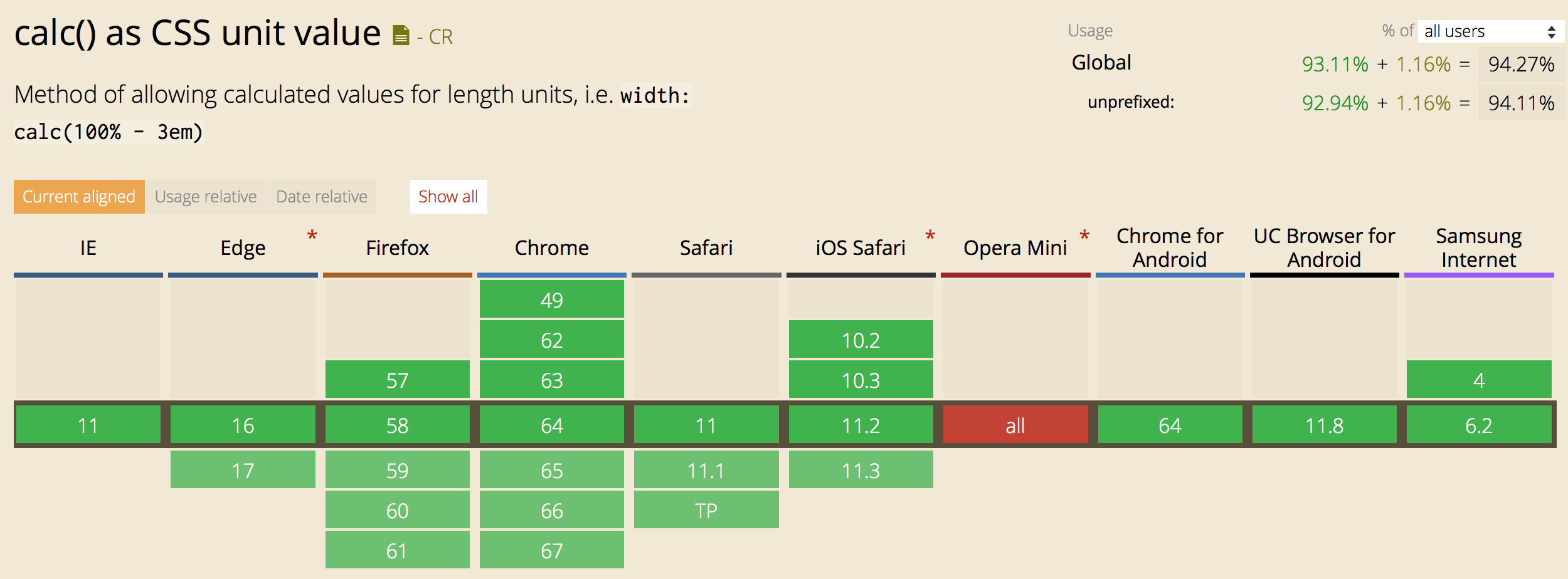 Support chart for CSS Calc from caniuse.com