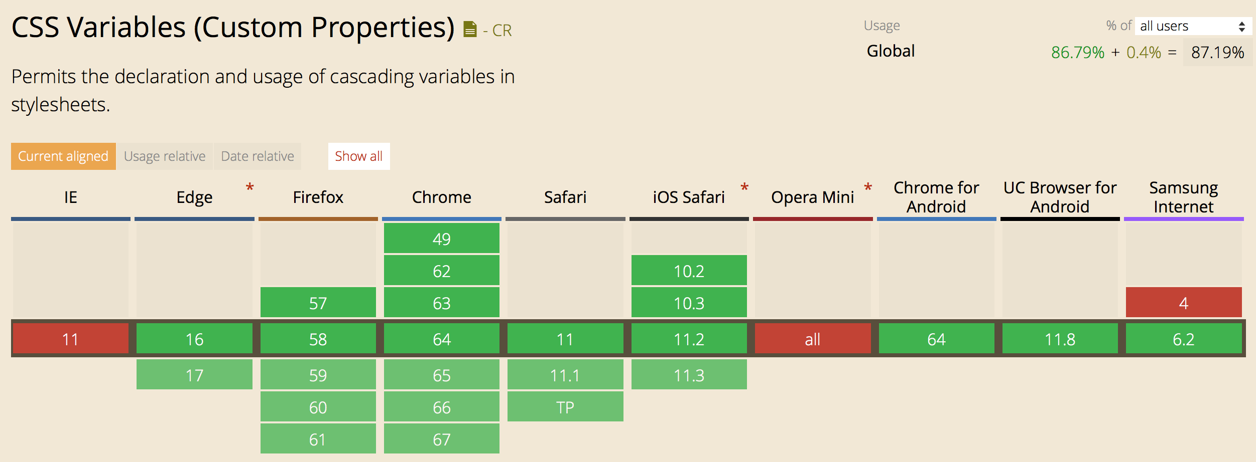 Support chart for CSS Custom properties from caniuse.com