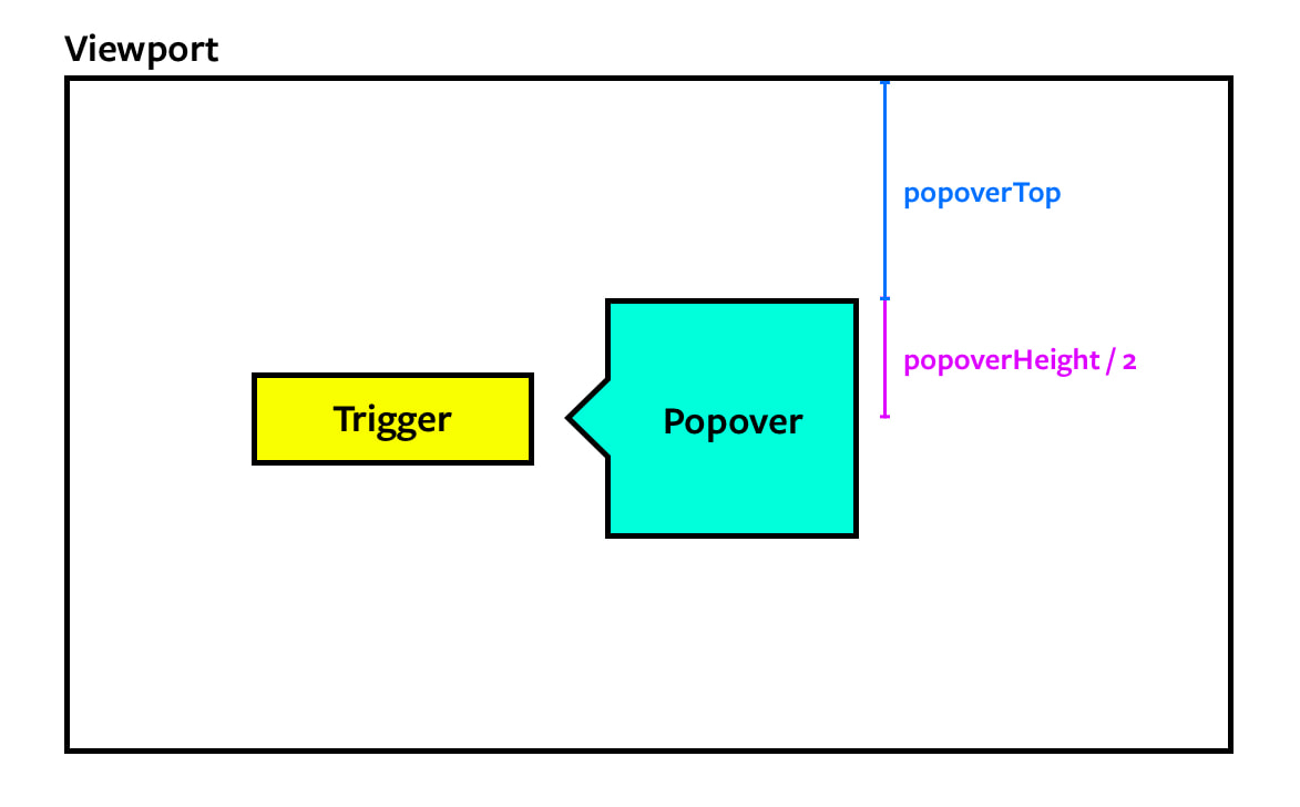 One of the popover calculations.